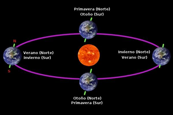 Movimiento de Traslación Tierra